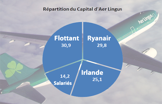 Aeroplans - Répartition du capital d'aer lingus