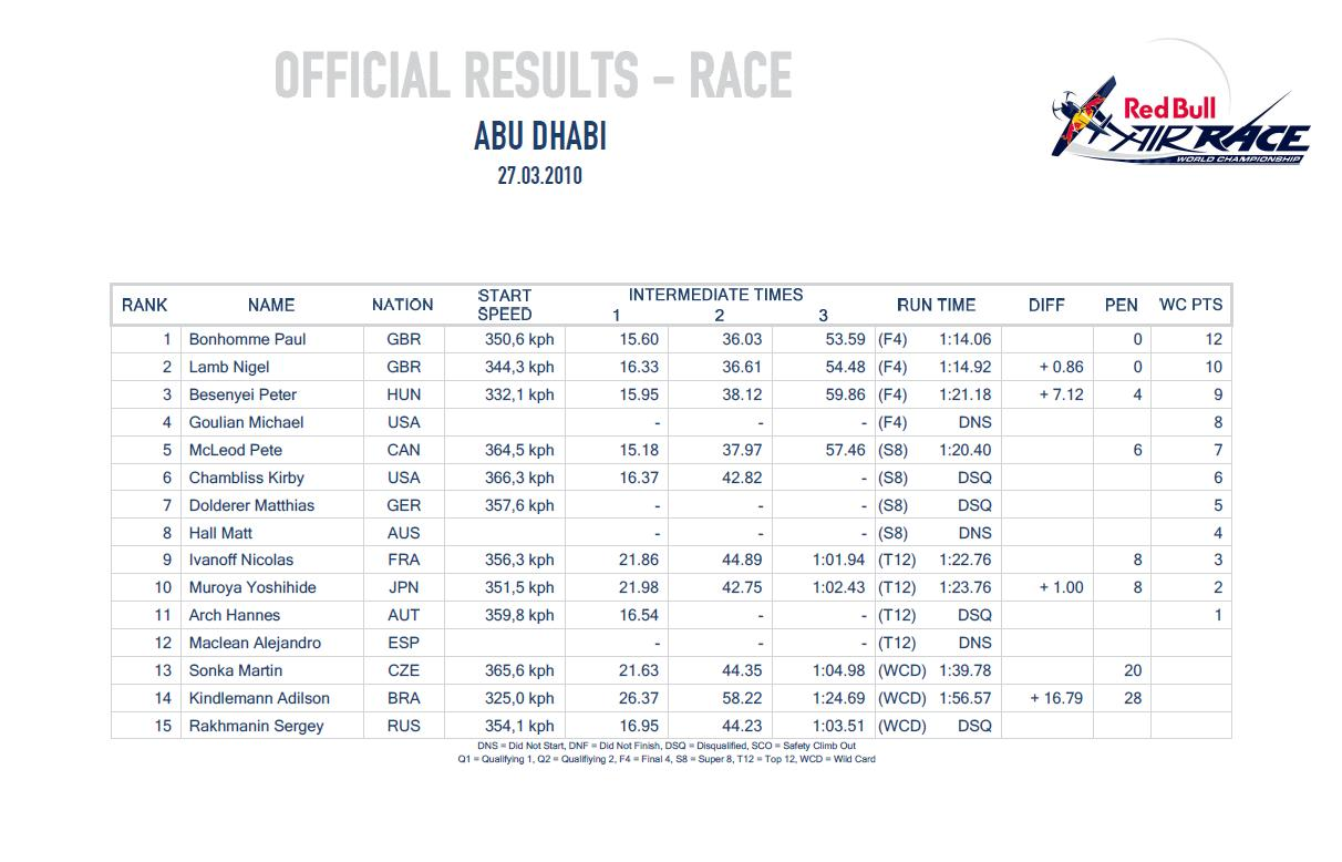 Aeroplans - Classement © Red Bull Air Race